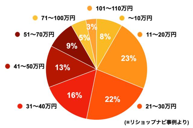 知多市のトイレリフォームの費用と目安01